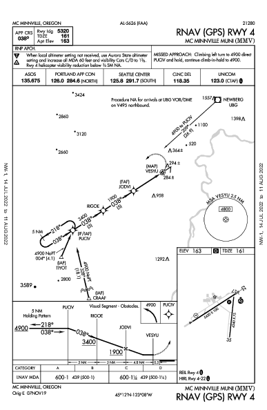 Mc Minnville Muni Mc Minnville, OR (KMMV): RNAV (GPS) RWY 04 (IAP)